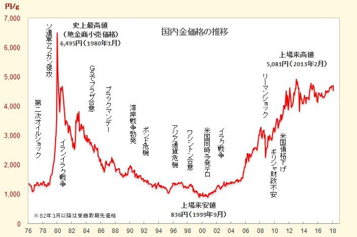 国内金価格の史上最高値・最安値をご存知ですか?