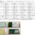 ロレックスの保証書|3つのタイプや出荷国についても