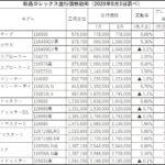 新品ロレックス並行価格動向(2020年8月3日調べ)
